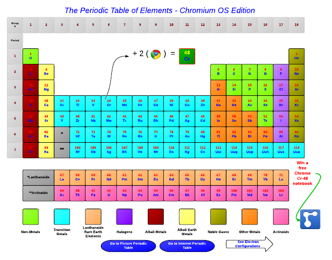 Interactive Periodic Table Of Elements · Basic Mind Map